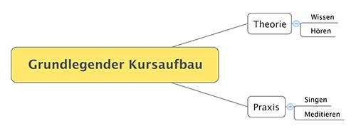 Grundlegender Kursaufbau500x184